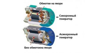Сравнение синхронных и асинхронных двигателей: различия в строении и возможностях